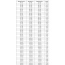 Dometic Seitz S4 Ausstellfenster - 500x350 mm (BxH) -...
