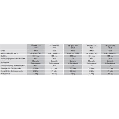 Thetford Porta Potti 145 Grau - Toilette inkl. 2x Thetford Aqua Kem Blue 2 Liter - Set